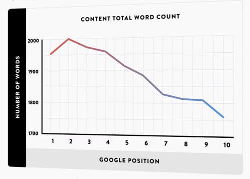 content length SEO